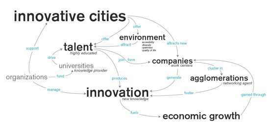 Innovative_Cities_Model.jpg