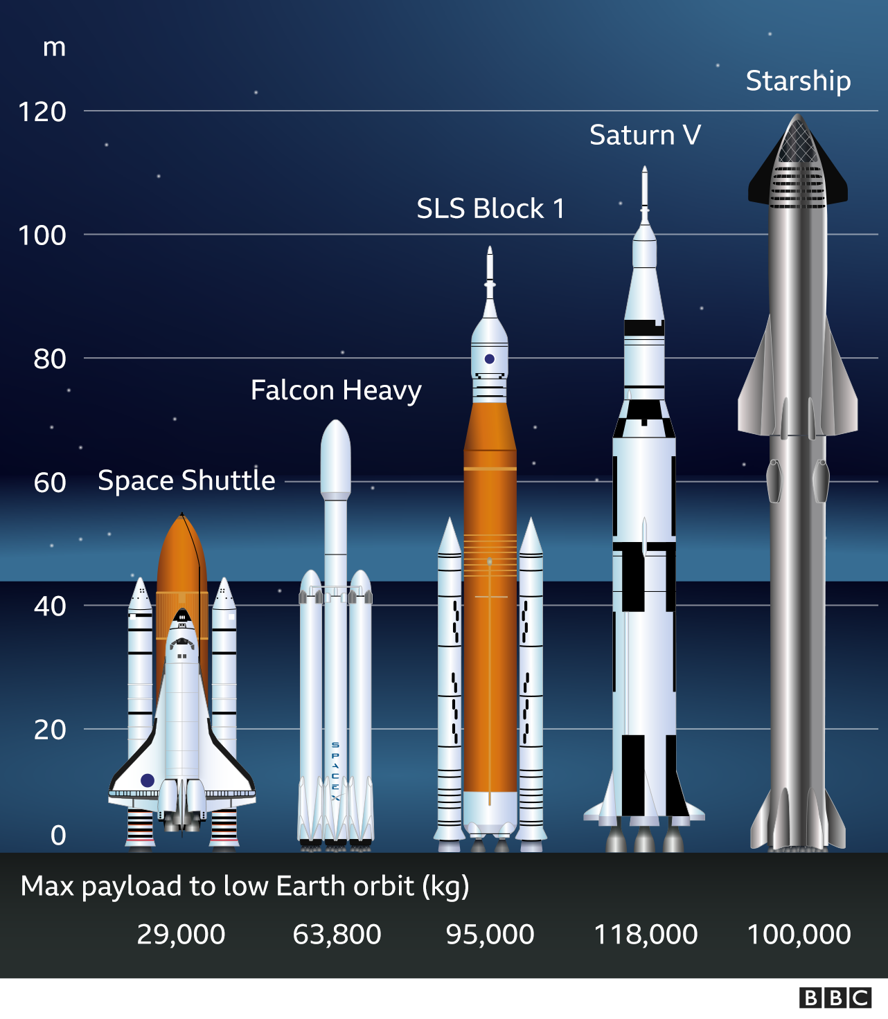 _116370061_comparison_of_rockets_-2x_640-nc.png