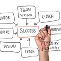 Coaching: a félreértett fejlesztési eszköz