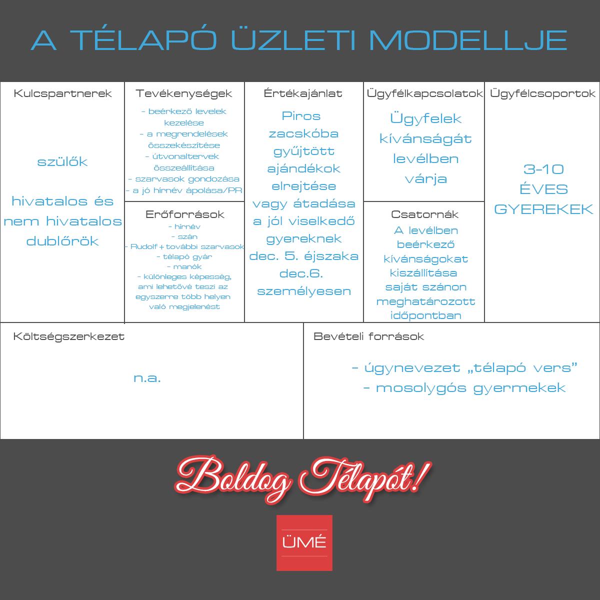 telapo_uzleti_modellje2016.png