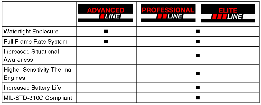 advanced_vs_professional_and_elite_lines_comparison_table.png