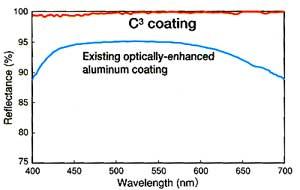kowa-c3-coating.jpg