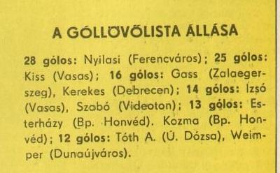 idokapszula_nb_i_1980_81_31_fordulo_gollovolista.jpg