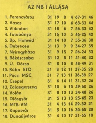 idokapszula_nb_i_1980_81_31_fordulo_tabella.jpg