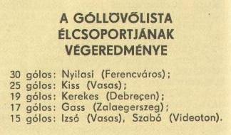 idokapszula_nb_i_1980_81_34_fordulo_gollovolista.jpg