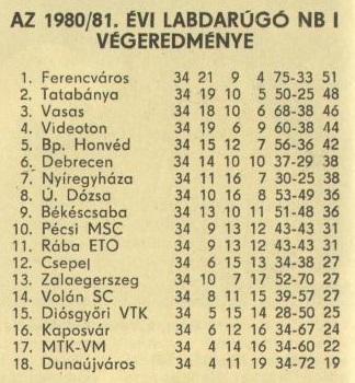 idokapszula_nb_i_1980_81_34_fordulo_tabella.jpg