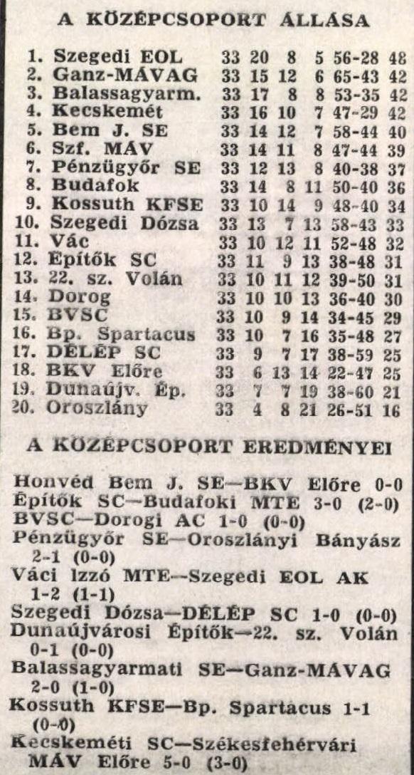 idokapszula_nb_i_1980_81_norvegia_magyarorszag_vb-selejtezo_merkozes_kulonkiadas_nb_ii_2.jpg