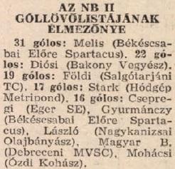 idokapszula_1984_franciaorszagi_labdarugo_europa-bajnoksag_csoportkorok_nb_ii_gollovolista_vegeredmeny.jpg