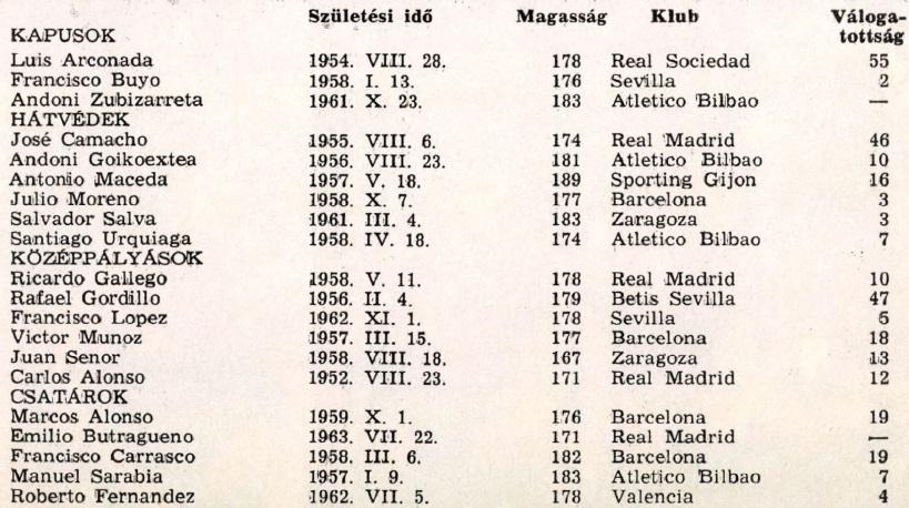 idokapszula_1984_franciaorszagi_labdarugo_europa-bajnoksag_csoportkorok_spanyolorszag_keret.jpg