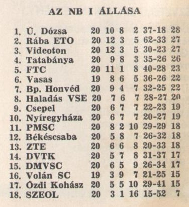 idokapszula_nb_i_1981_82_20_fordulo_tabella.jpg