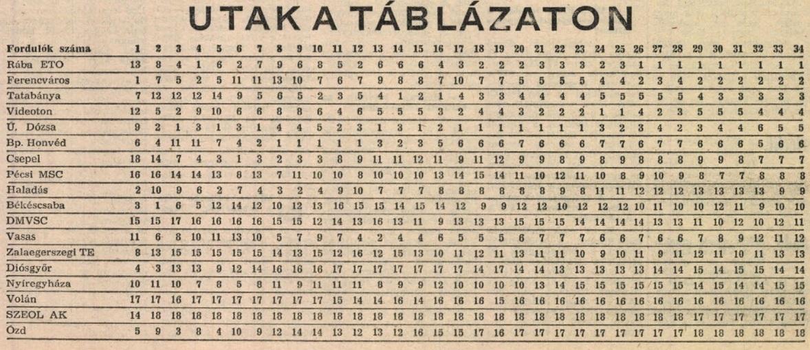 idokapszula_nb_i_1981_82_tavaszi_zaras_statisztikak_utak_a_tablazaton.jpg