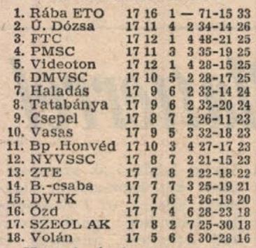 idokapszula_nb_i_1981_82_tavaszi_zaras_tabellaparade_palyavalsztokent.jpg