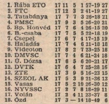idokapszula_nb_i_1981_82_tavaszi_zaras_tabellaparade_tavaszi_vegeredmeny.jpg