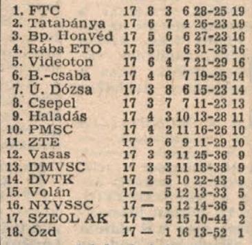 idokapszula_nb_i_1981_82_tavaszi_zaras_tabellaparade_vendegkent.jpg
