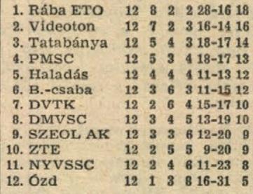 idokapszula_nb_i_1981_82_tavaszi_zaras_tabellaparade_videk_budapest_osszesen.jpg