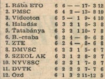 idokapszula_nb_i_1981_82_tavaszi_zaras_tabellaparade_videk_budapest_videken.jpg