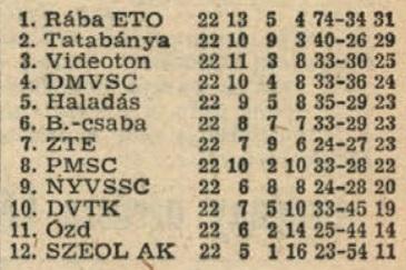 idokapszula_nb_i_1981_82_tavaszi_zaras_tabellaparade_videk_videk_osszesen.jpg