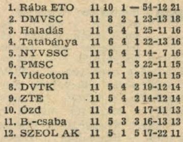 idokapszula_nb_i_1981_82_tavaszi_zaras_tabellaparade_videk_videk_otthon.jpg