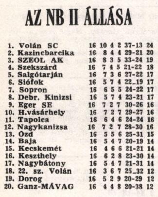 idokapszula_nb_i_1982_83_13_fordulo_nb_ii_tabella.jpg