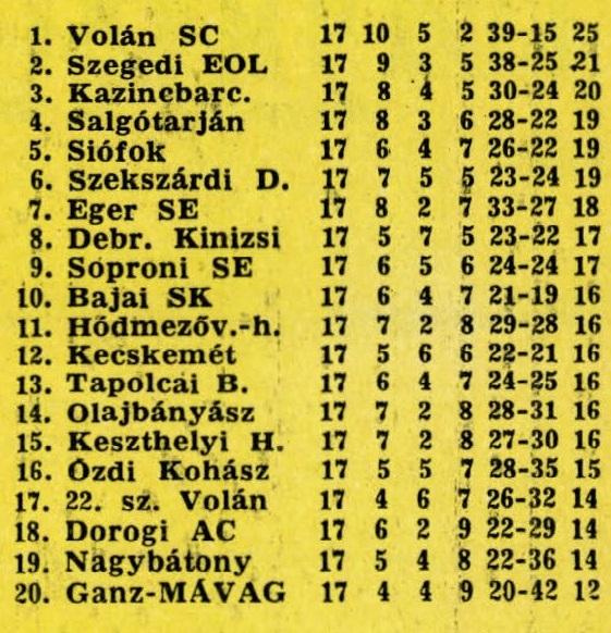 idokapszula_nb_i_1982_83_14_fordulo_nb_ii_tabella_1.jpg