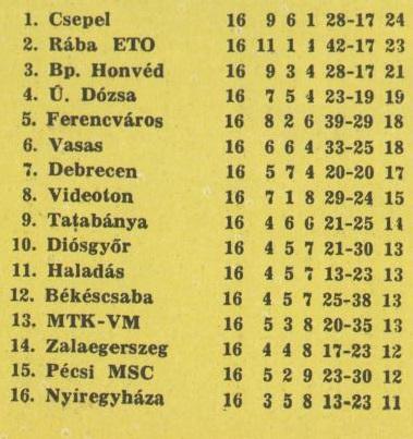 idokapszula_nb_i_1982_83_16_fordulo_tabella.jpg