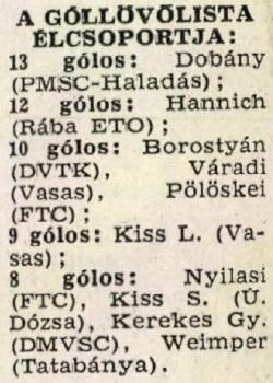 idokapszula_nb_i_1982_83_18_fordulo_gollovo_lista.jpg