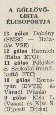 idokapszula_nb_i_1982_83_19_fordulo_gollovo_lista.jpg