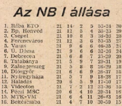 idokapszula_nb_i_1982_83_22_fordulo_20_fordulo_tabella.jpg