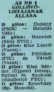 idokapszula_nb_i_1982_83_24_fordulo_gollovo_lista.jpg