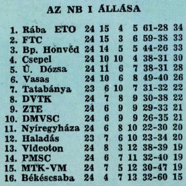idokapszula_nb_i_1982_83_24_fordulo_tabella.jpg