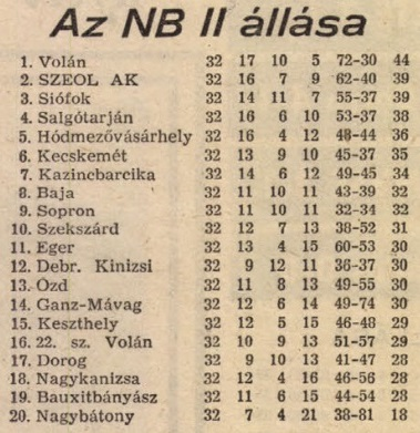 idokapszula_nb_i_1982_83_25_fordulo_nb_ii_tabella.jpg