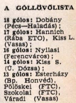 idokapszula_nb_i_1982_83_26_fordulo_gollovo_lista.jpg