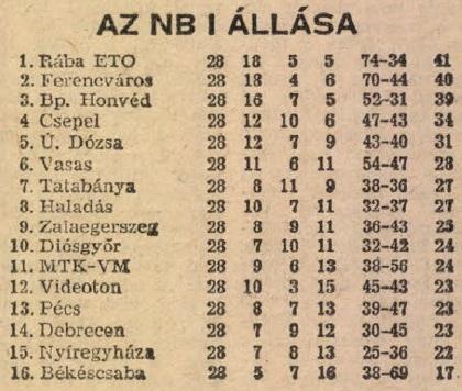 idokapszula_nb_i_1982_83_28_fordulo_tabella.jpg