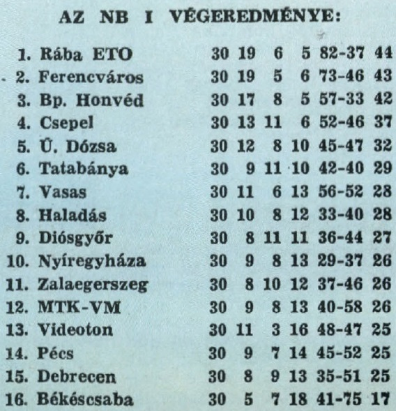 idokapszula_nb_i_1982_83_30_fordulo_tabella.jpg