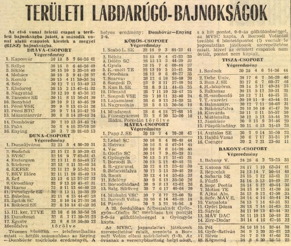 idokapszula_nb_i_1982_83_30_fordulo_teruleti_bajnoksagok_tabella.jpg