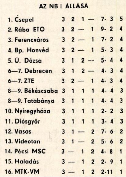 idokapszula_nb_i_1982_83_3_fordulo_tabella.jpg