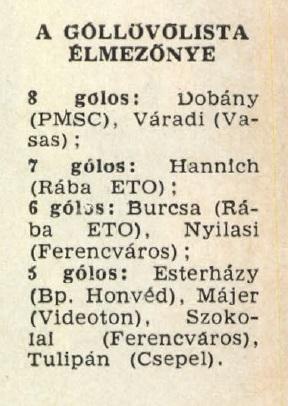 idokapszula_nb_i_1982_83_9_fordulo_gollovolista.jpg