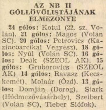 idokapszula_nb_i_1982_83_dania_magyarorszag_eb_selejtezo_nb_ii_gollovo_lista.jpg