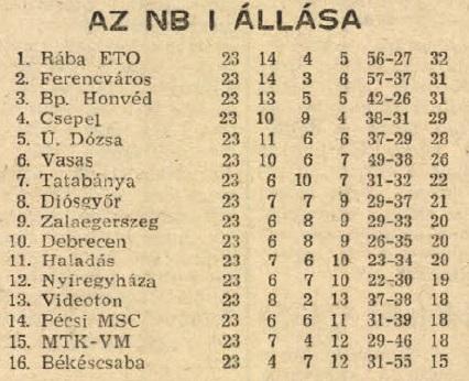idokapszula_nb_i_1982_83_mnk_elodontok_es_a_kupadonto_19_fordulo_tabella.jpg