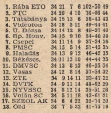 idokapszula_nb_i_1982_83_oszi_zaras_tabellaparade_emlekeztetoul_1981_82_vegeredmeny.jpg