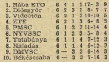 idokapszula_nb_i_1982_83_oszi_zaras_tabellaparade_videk_budapest_osszesen.jpg