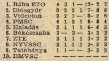 idokapszula_nb_i_1982_83_oszi_zaras_tabellaparade_videk_budapest_videken.jpg