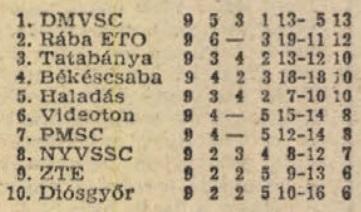 idokapszula_nb_i_1982_83_oszi_zaras_tabellaparade_videk_videk_osszesen.jpg