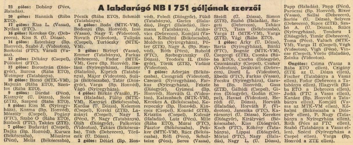 idokapszula_nb_i_1982_83_tavaszi_zaras_statisztikak_gollovolista.jpg