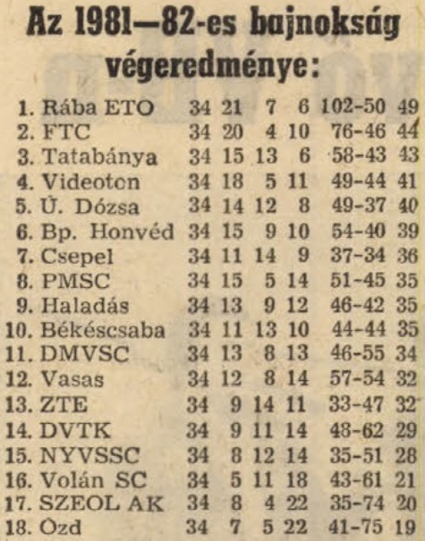 idokapszula_nb_i_1982_83_tavaszi_zaras_tabellaparade_81_82_vegeredmeny.jpg