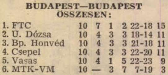 idokapszula_nb_i_1982_83_tavaszi_zaras_tabellaparade_budapest_budapest_osszesen.jpg
