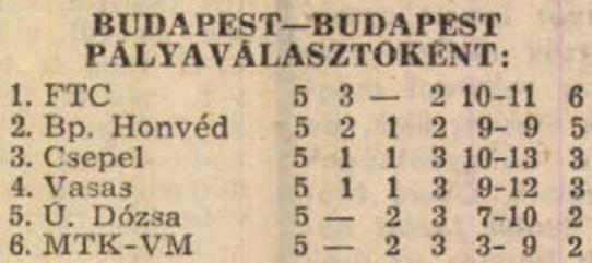 idokapszula_nb_i_1982_83_tavaszi_zaras_tabellaparade_budapest_budapest_palyavalasztokent.jpg