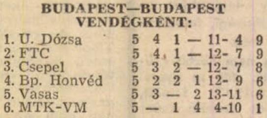 idokapszula_nb_i_1982_83_tavaszi_zaras_tabellaparade_budapest_budapest_vendegkent.jpg