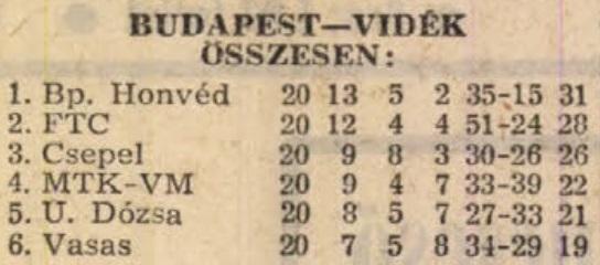 idokapszula_nb_i_1982_83_tavaszi_zaras_tabellaparade_budapest_videk_osszesen.jpg