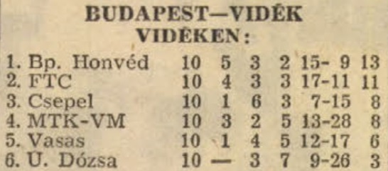 idokapszula_nb_i_1982_83_tavaszi_zaras_tabellaparade_budapest_videk_videken.jpg